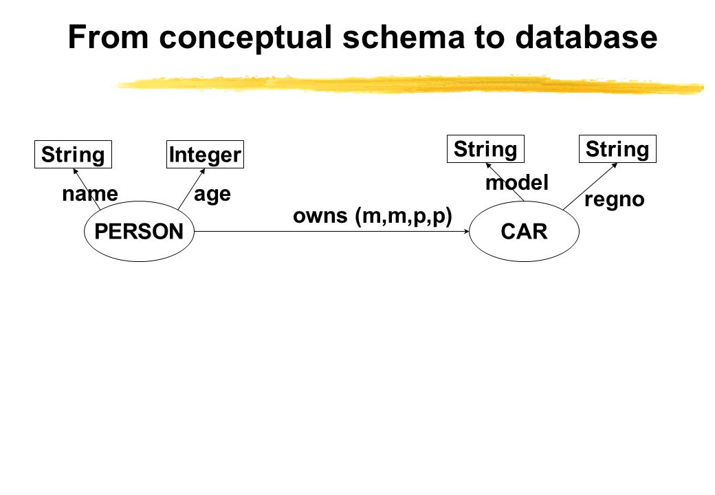 From conceptual schema to database PERSONCAR StringInteger String owns (m,m,p,p) regno model agename