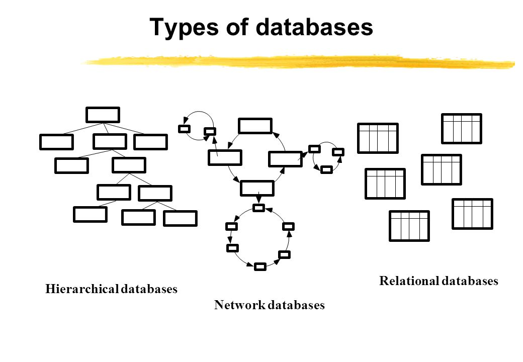 Hierarchical databases Network databases Relational databases Types of databases