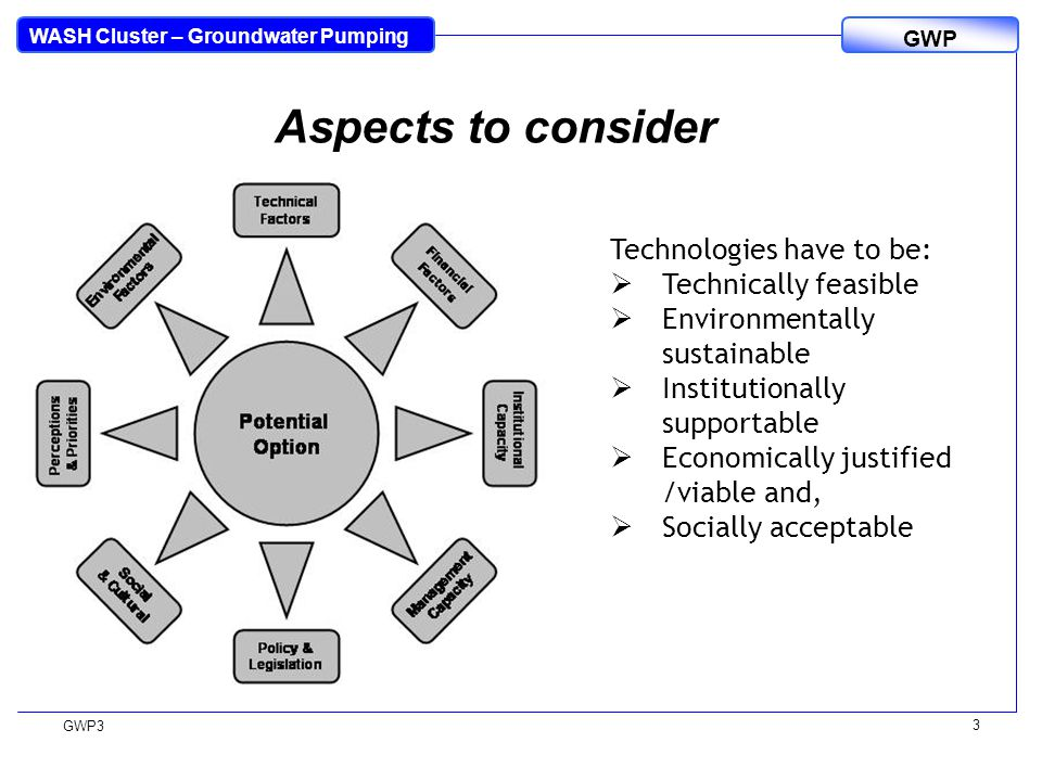 WASH Cluster – Groundwater Pumping GWP GWP3 3 Aspects to consider Technologies have to be:  Technically feasible  Environmentally sustainable  Institutionally supportable  Economically justified /viable and,  Socially acceptable