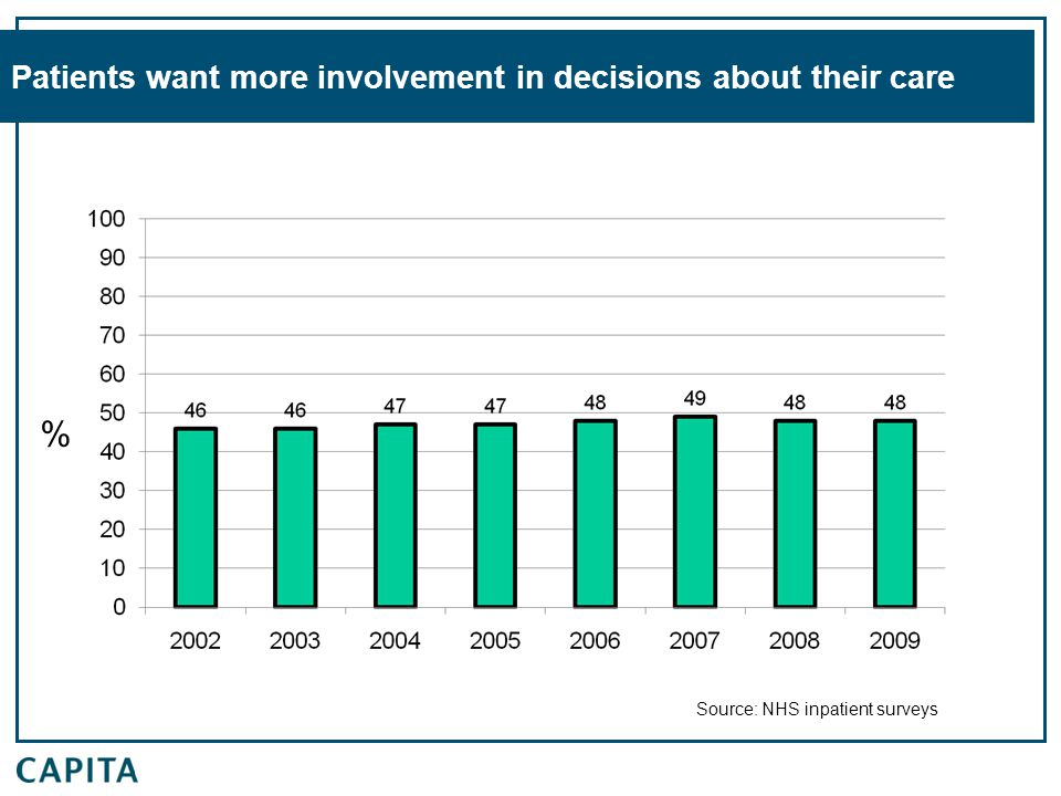 Patients want more involvement in decisions about their care % Source: NHS inpatient surveys