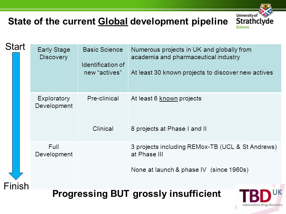 State of the current Global development pipeline Early Stage Discovery Basic Science Identification of new actives Numerous projects in UK and globally from academia and pharmaceutical industry At least 30 known projects to discover new actives Exploratory Development Pre-clinical Clinical At least 6 known projects 8 projects at Phase I and II Full Development 3 projects including REMox-TB (UCL & St Andrews) at Phase III None at launch & phase IV (since 1960s) Start Finish Progressing BUT grossly insufficient