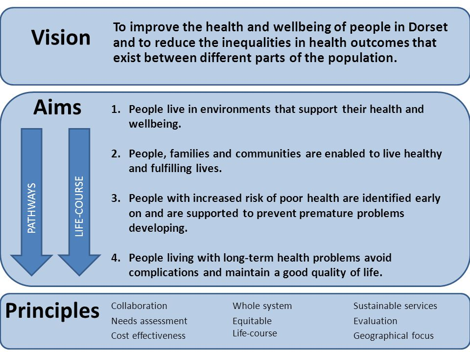 Vision To improve the health and wellbeing of people in Dorset and to reduce the inequalities in health outcomes that exist between different parts of the population.