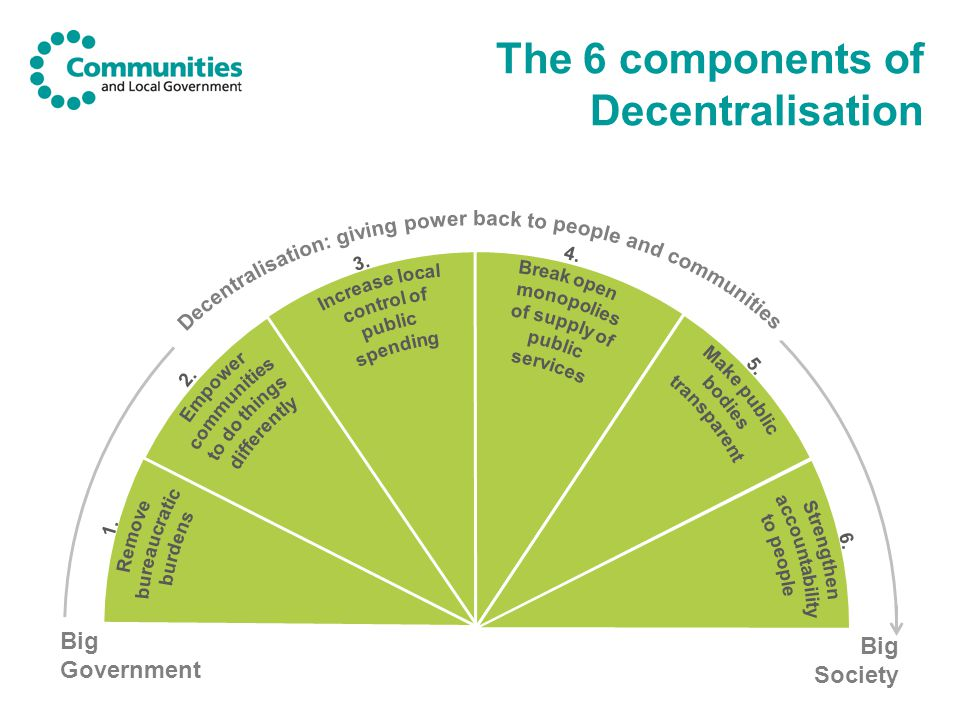 The 6 components of Decentralisation Big Government Big Society