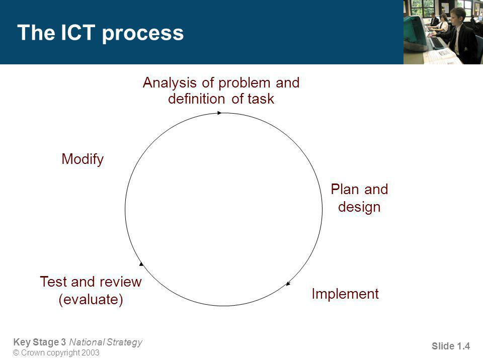 Key Stage 3 National Strategy © Crown copyright 2003 Slide 1.4 The ICT process Implement Analysis of problem and definition of task Plan and design Modify Test and review (evaluate)