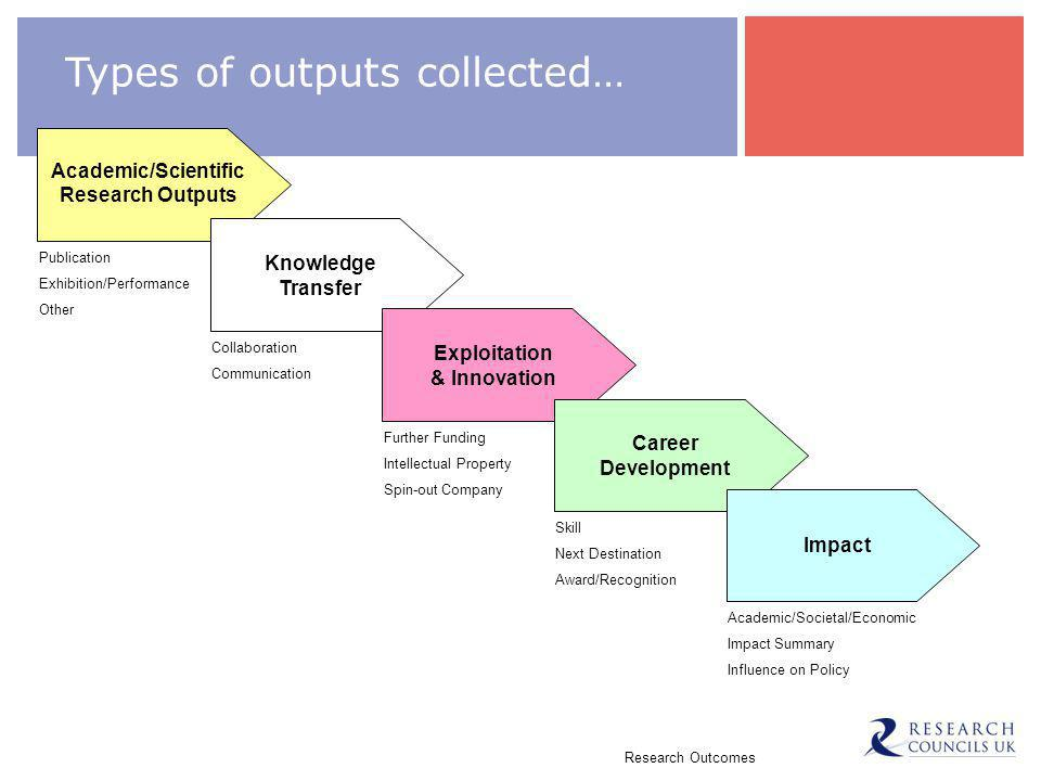 Research Outcomes Types of outputs collected… Publication Exhibition/Performance Other Academic/Scientific Research Outputs Collaboration Communication Knowledge Transfer Exploitation & Innovation Further Funding Intellectual Property Spin-out Company Career Development Skill Next Destination Award/Recognition Impact Academic/Societal/Economic Impact Summary Influence on Policy