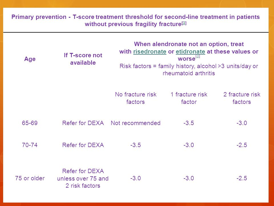 Primary prevention - T-score treatment threshold for second-line treatment in patients without previous fragility fracture [3]3 Age If T-score not available When alendronate not an option, treat with risedronate or etidronate at these values or worse [3] Risk factors = family history, alcohol >3 units/day or rheumatoid arthritisrisedronateetidronate3 No fracture risk factors 1 fracture risk factor 2 fracture risk factors 65-69Refer for DEXANot recommended Refer for DEXA or older Refer for DEXA unless over 75 and 2 risk factors