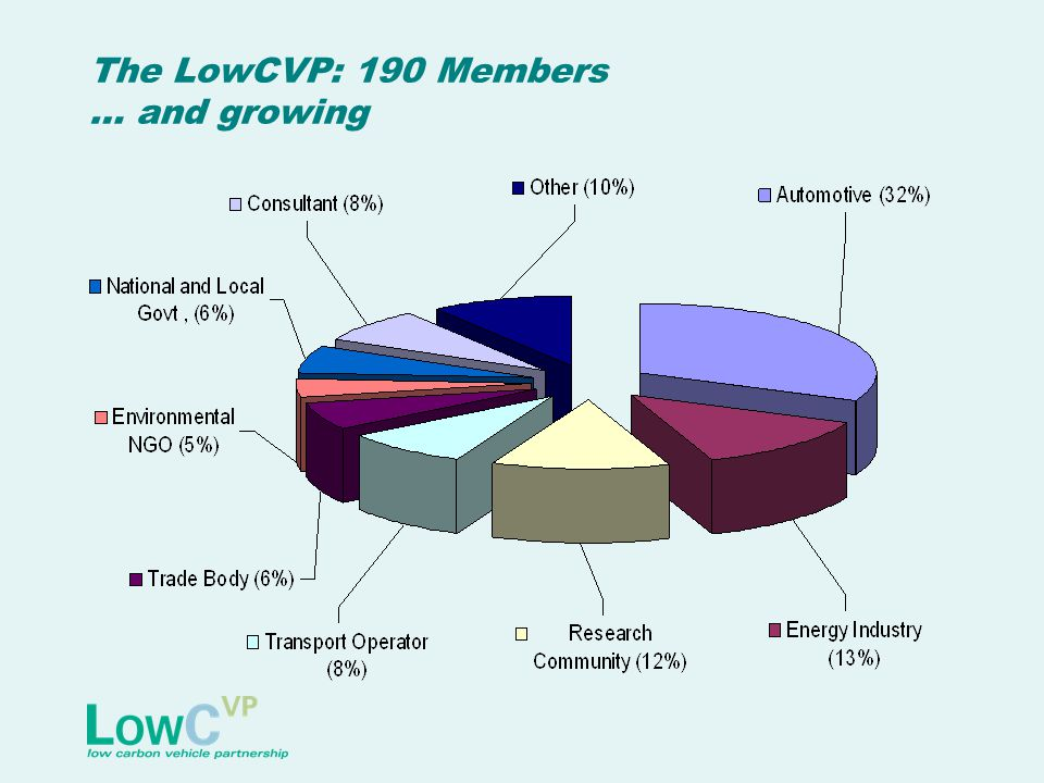The LowCVP: 190 Members … and growing