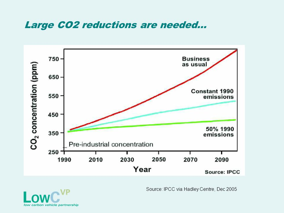 Large CO2 reductions are needed… Source: IPCC via Hadley Centre, Dec 2005