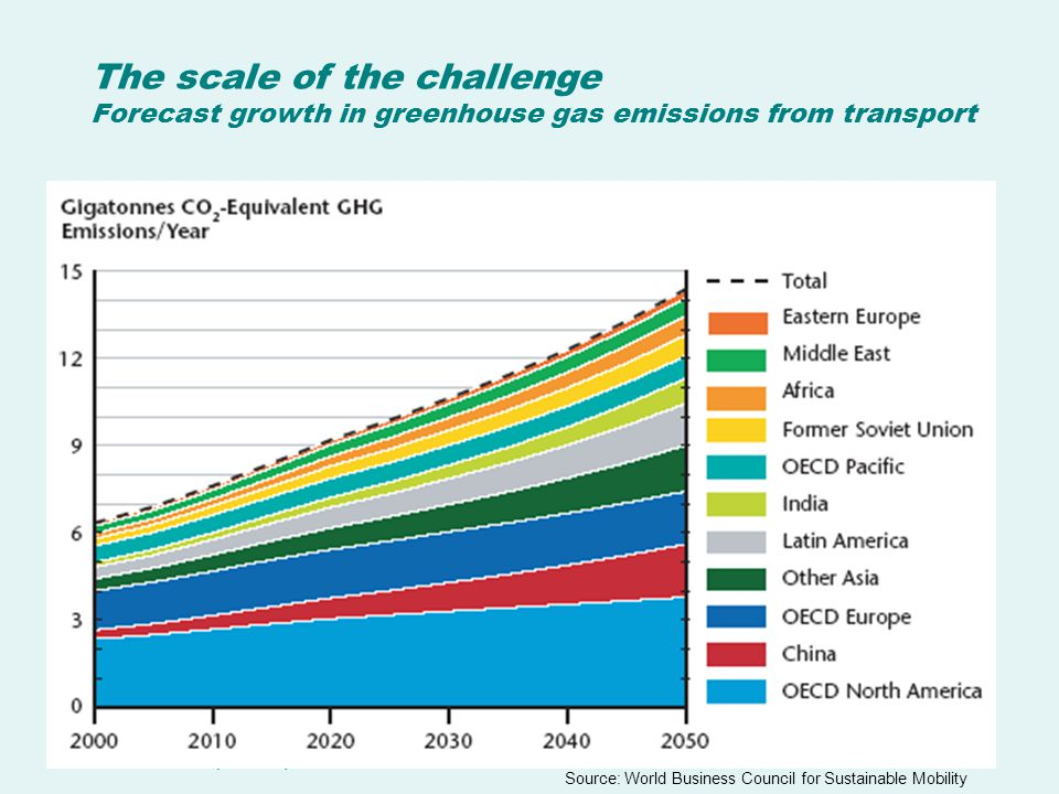 The scale of the challenge Forecast growth in greenhouse gas emissions from transport Source: World Business Council for Sustainable Mobility