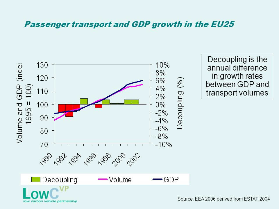 Passenger transport and GDP growth in the EU25 Decoupling is the annual difference in growth rates between GDP and transport volumes Source: EEA 2006 derived from ESTAT 2004