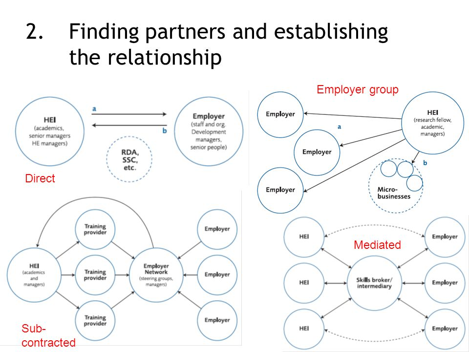 Direct Employer group Sub- contracted Mediated 2.Finding partners and establishing the relationship
