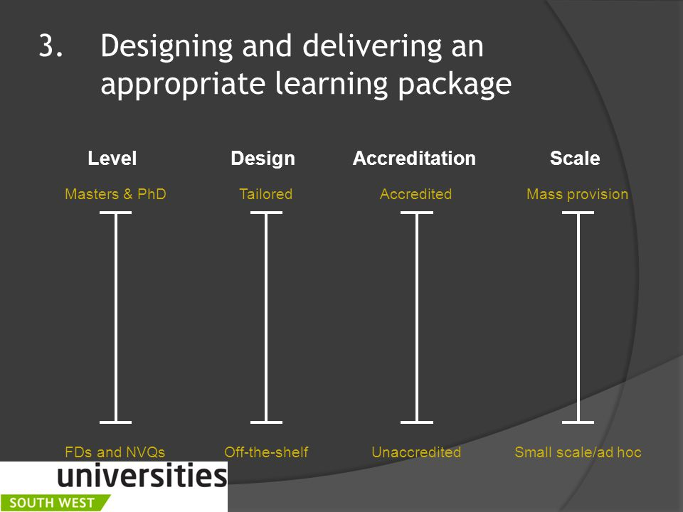 3.Designing and delivering an appropriate learning package Level FDs and NVQs Masters & PhD Design Off-the-shelf Tailored Accreditation Unaccredited Accredited Scale Small scale/ad hoc Mass provision