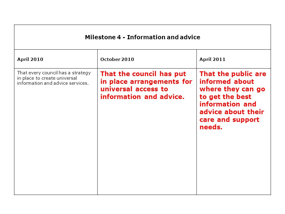 Milestone 4 - Information and advice April 2010October 2010April 2011 That every council has a strategy in place to create universal information and advice services.