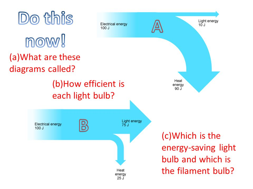 A Diagram Of Energy Saving Light Bulb - Wiring Diagram Services •