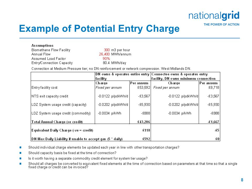 8 Example of Potential Entry Charge  Should individual charge elements be updated each year in line with other transportation charges.