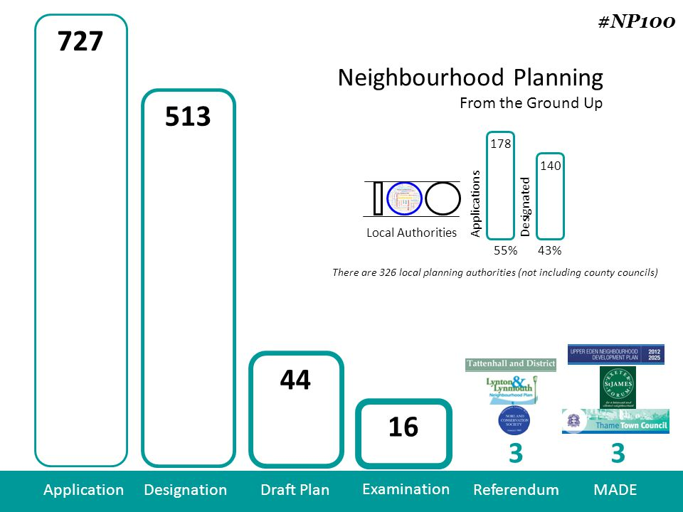 43% ApplicationDesignationDraft Plan Examination ReferendumMADE Neighbourhood Planning From the Ground Up Local Authorities Applications Designated 55% There are 326 local planning authorities (not including county councils) #NP100