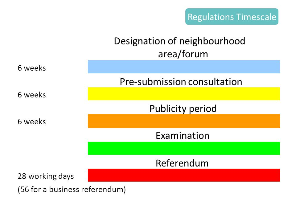Regulations Timescale 6 weeks 28 working days (56 for a business referendum) Designation of neighbourhood area/forum Pre-submission consultation Referendum Publicity period Examination