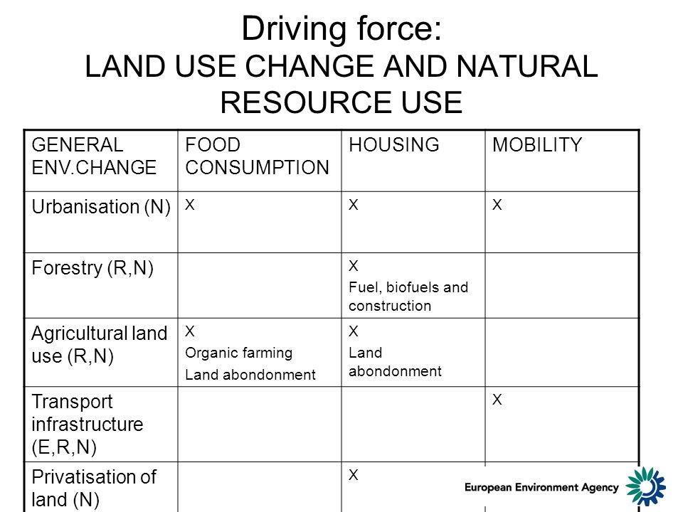 Driving force: LAND USE CHANGE AND NATURAL RESOURCE USE GENERAL ENV.CHANGE FOOD CONSUMPTION HOUSINGMOBILITY Urbanisation (N) XXX Forestry (R,N) X Fuel, biofuels and construction Agricultural land use (R,N) X Organic farming Land abondonment X Land abondonment Transport infrastructure (E,R,N) X Privatisation of land (N) X