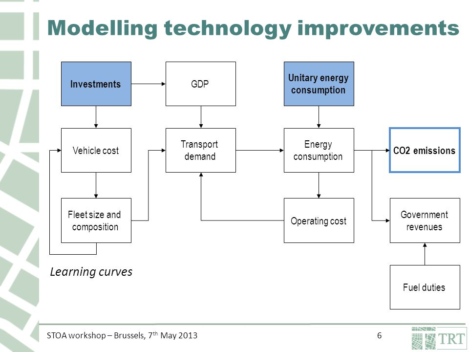 STOA workshop – Brussels, 7 th May Modelling technology improvements Investments Vehicle cost Fleet size and composition Transport demand GDP Energy consumption Operating cost Fuel duties CO2 emissions Government revenues Unitary energy consumption Learning curves