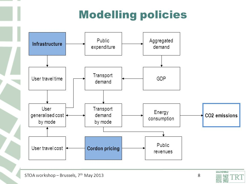 STOA workshop – Brussels, 7 th May Modelling policies Infrastructure User travel time User generalised cost by mode Transport demand Public expenditure Aggregated demand GDP CO2 emissions Public revenues Cordon pricing User travel cost Transport demand by mode Energy consumption
