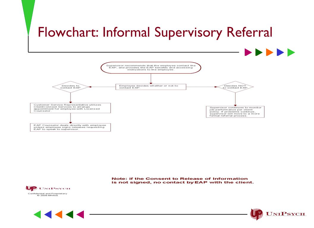 Flowchart: Informal Supervisory Referral