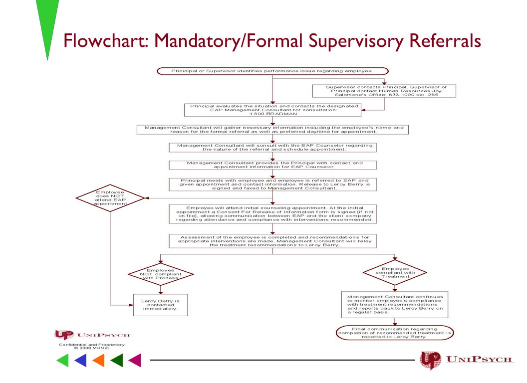 Flowchart: Mandatory/Formal Supervisory Referrals
