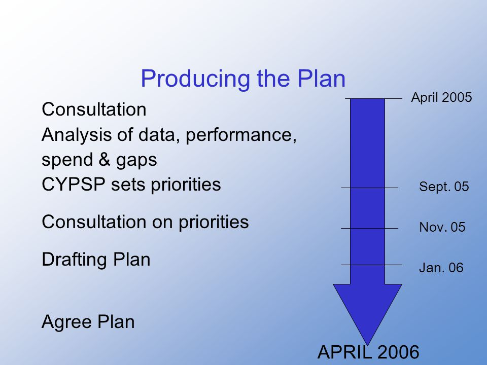 Producing the Plan Consultation Analysis of data, performance, spend & gaps CYPSP sets priorities Consultation on priorities Drafting Plan Agree Plan APRIL 2006 April 2005 Sept.