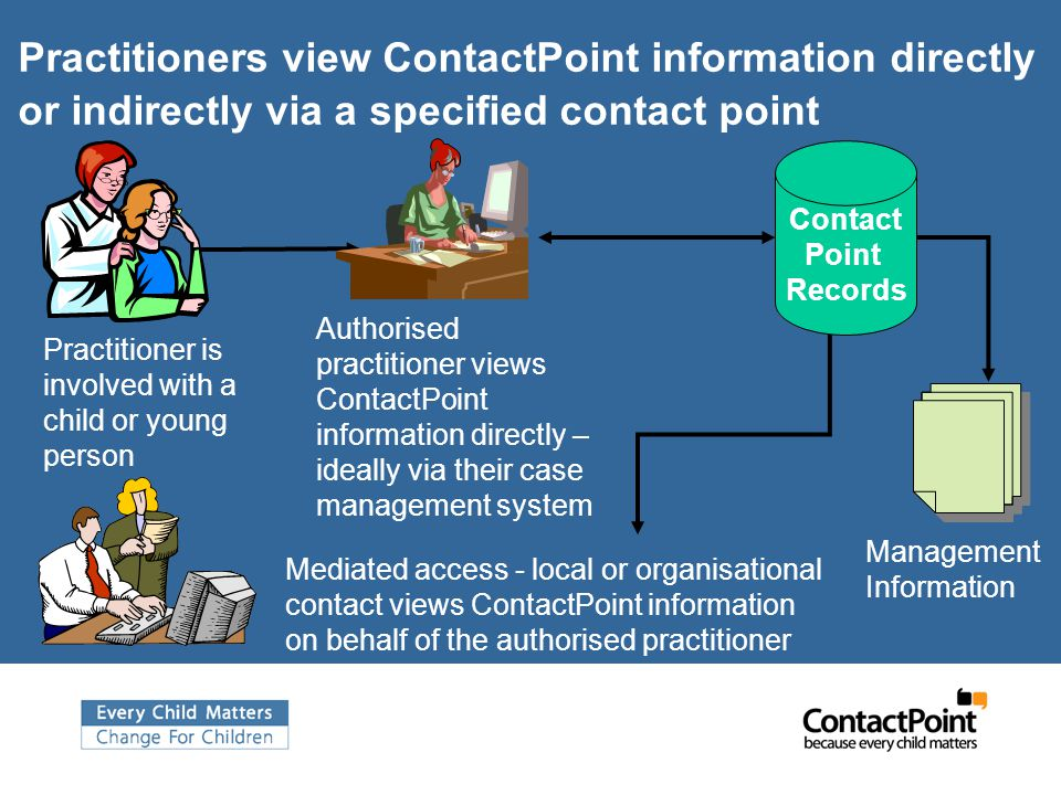 Practitioners view ContactPoint information directly or indirectly via a specified contact point Authorised practitioner views ContactPoint information directly – ideally via their case management system Contact Point Records Mediated access - local or organisational contact views ContactPoint information on behalf of the authorised practitioner Management Information Practitioner is involved with a child or young person