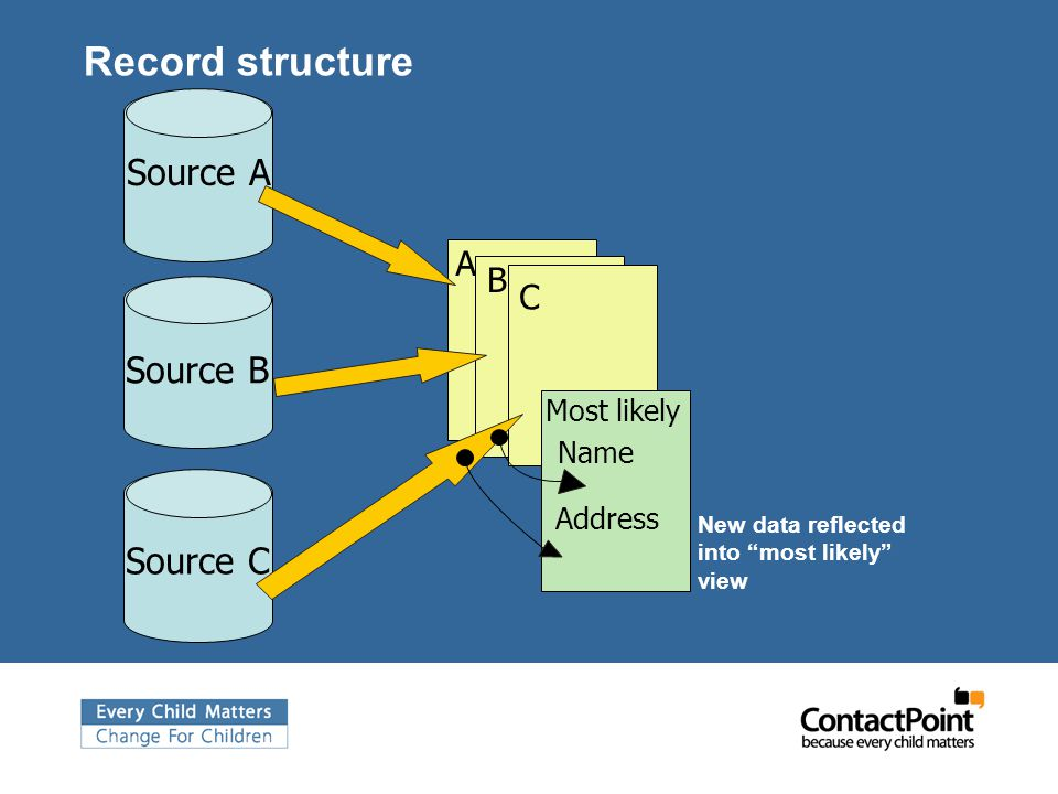 Source A A Source B B Record structure Source C C Name Address Most likely New data reflected into most likely view
