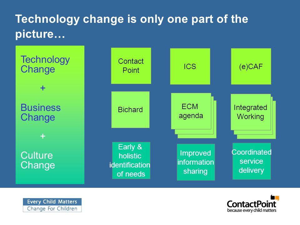Technology change is only one part of the picture… ICS Contact Point (e)CAF Technology Change + Business Change + Culture Change Bichard Integrated Working ECM agenda Improved information sharing Early & holistic identification of needs Coordinated service delivery