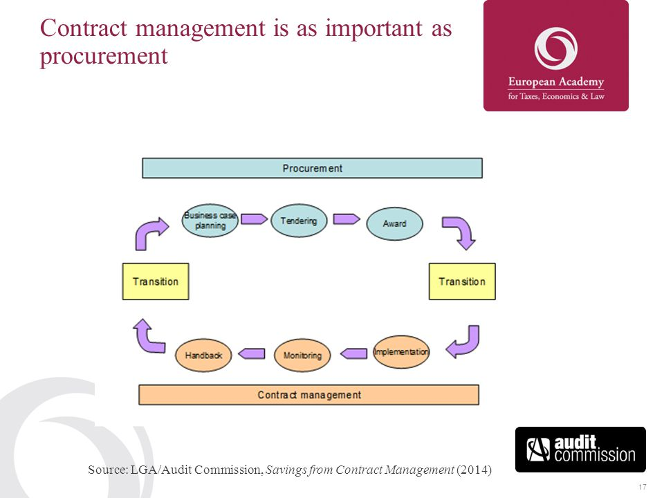 17 Contract management is as important as procurement Source: LGA/Audit Commission, Savings from Contract Management (2014)