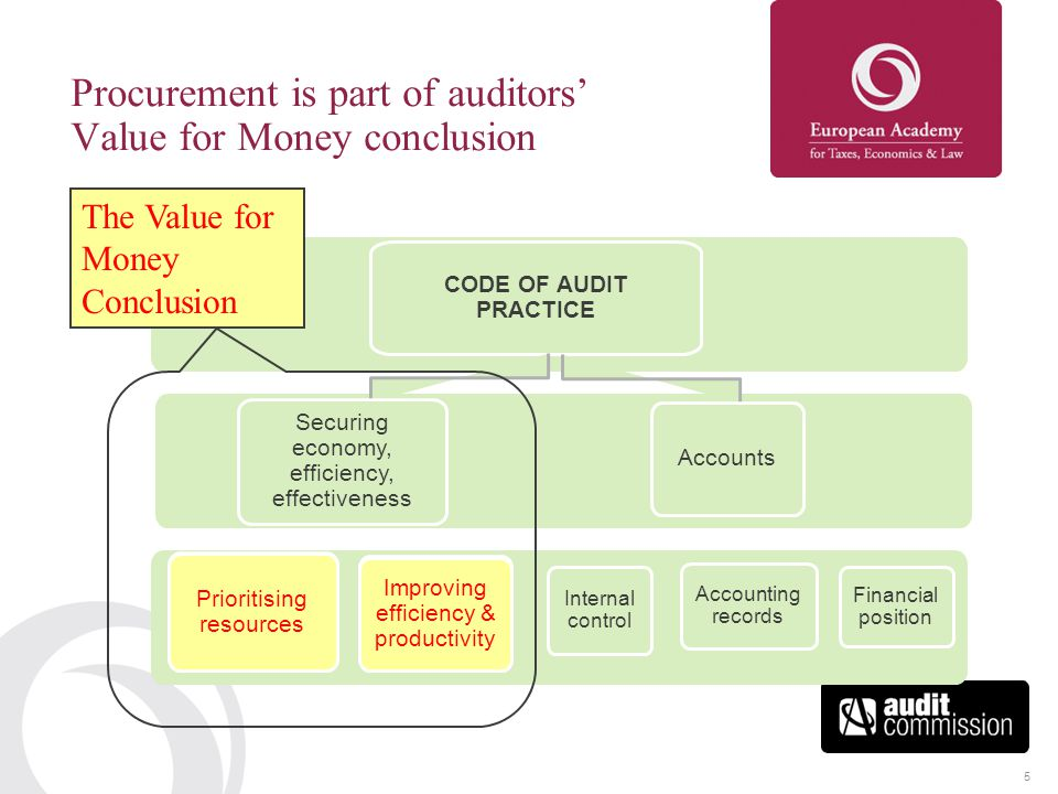 5 Procurement is part of auditors' Value for Money conclusion CODE OF AUDIT PRACTICE Securing economy, efficiency, effectiveness Improving efficiency & productivity Internal control Accounts Financial position Prioritising resources Accounting records The Value for Money Conclusion Improving efficiency & productivity Prioritising resources