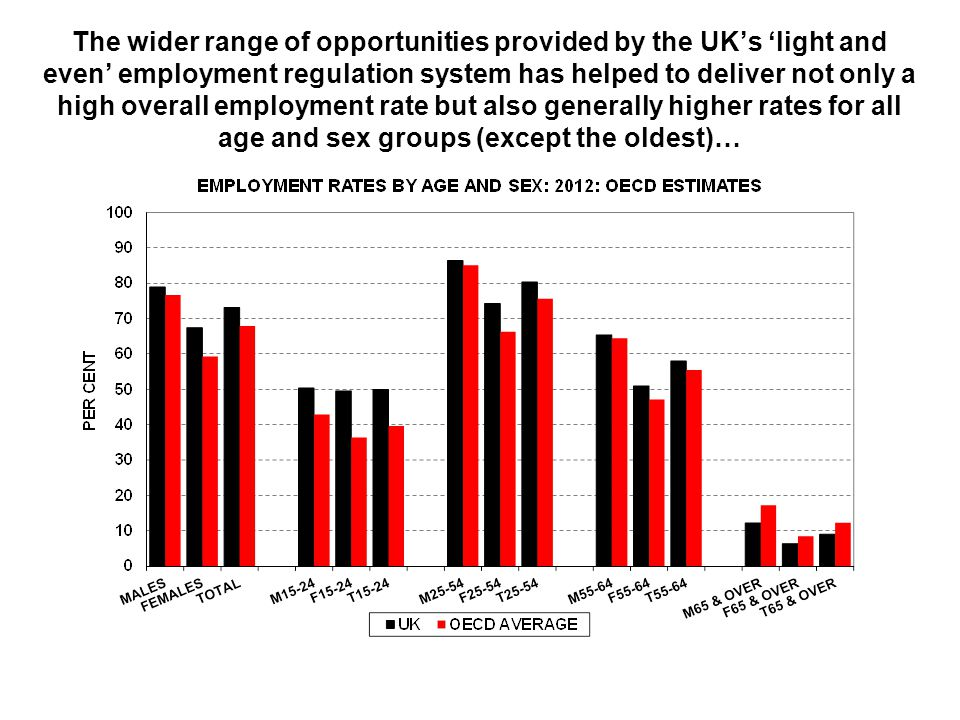 The wider range of opportunities provided by the UK's 'light and even' employment regulation system has helped to deliver not only a high overall employment rate but also generally higher rates for all age and sex groups (except the oldest)…