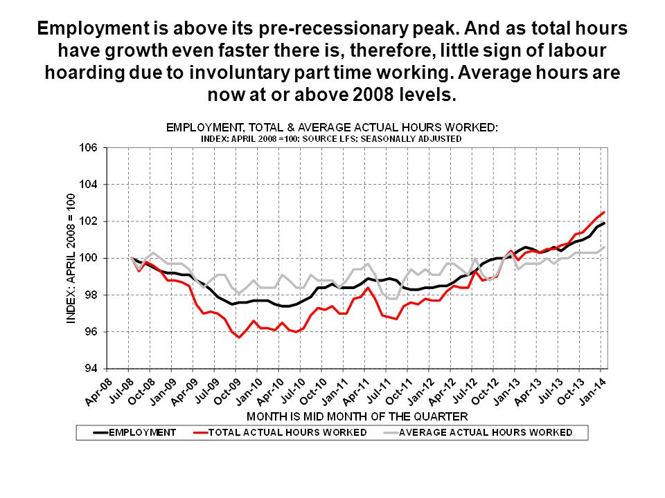 Employment is above its pre-recessionary peak.
