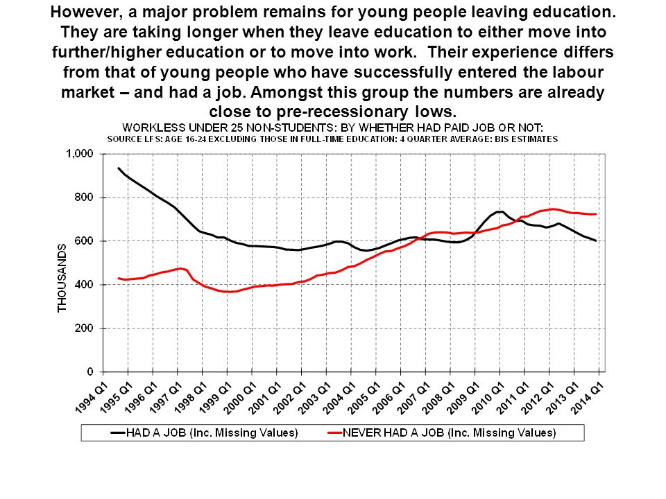 However, a major problem remains for young people leaving education.