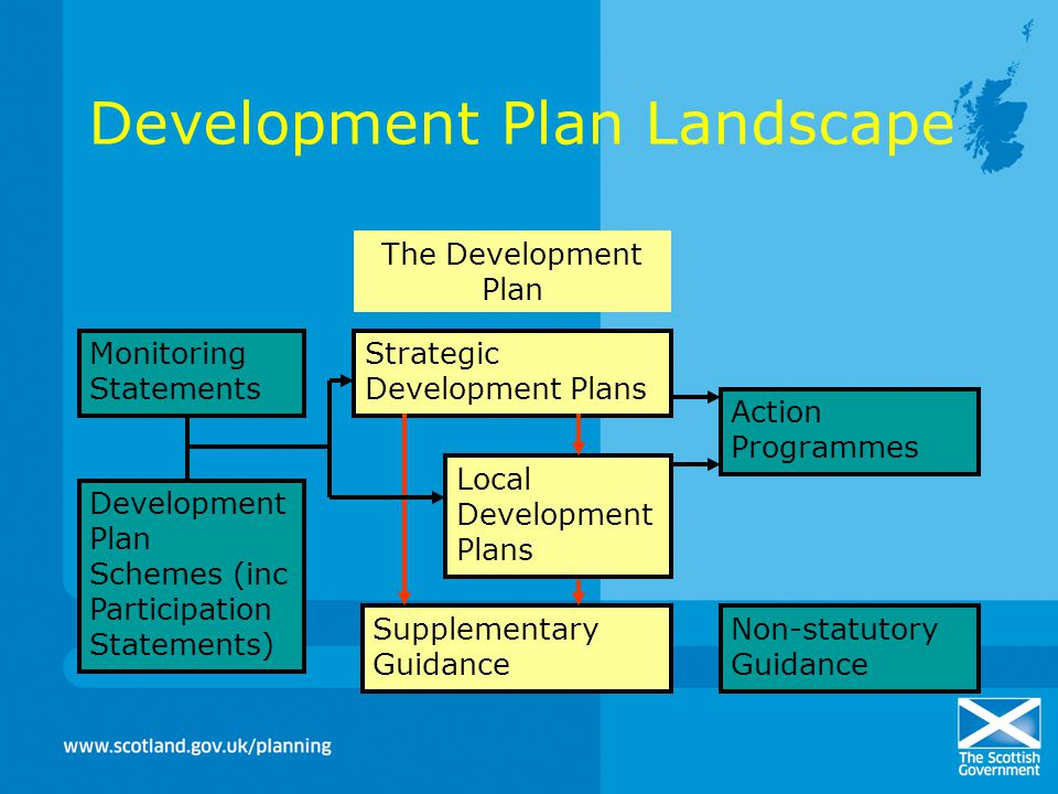 Development Plan Landscape The Development Plan Strategic Development Plans Local Development Plans Supplementary Guidance Monitoring Statements Development Plan Schemes (inc Participation Statements) Action Programmes Non-statutory Guidance
