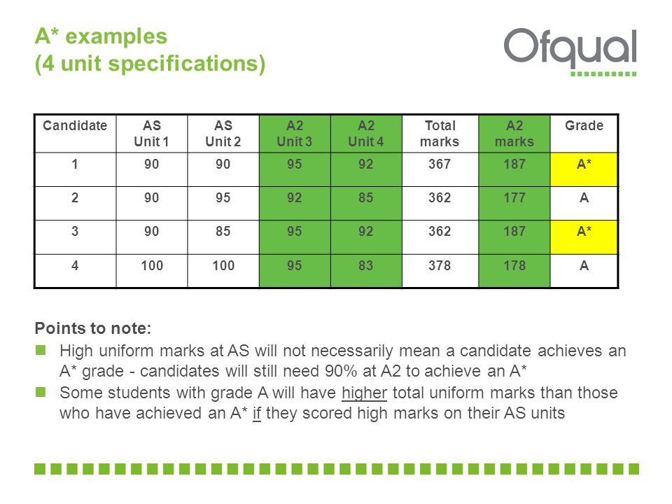 A* examples (4 unit specifications) Points to note: High uniform marks at AS will not necessarily mean a candidate achieves an A* grade - candidates will still need 90% at A2 to achieve an A* Some students with grade A will have higher total uniform marks than those who have achieved an A* if they scored high marks on their AS units CandidateAS Unit 1 AS Unit 2 A2 Unit 3 A2 Unit 4 Total marks A2 marks Grade A* A A* A