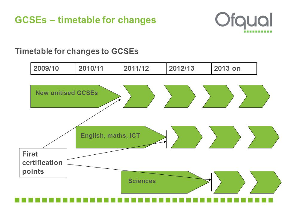 GCSEs – timetable for changes Timetable for changes to GCSEs 2009/102010/112011/122012/ on New unitised GCSEs English, maths, ICT Sciences First certification points