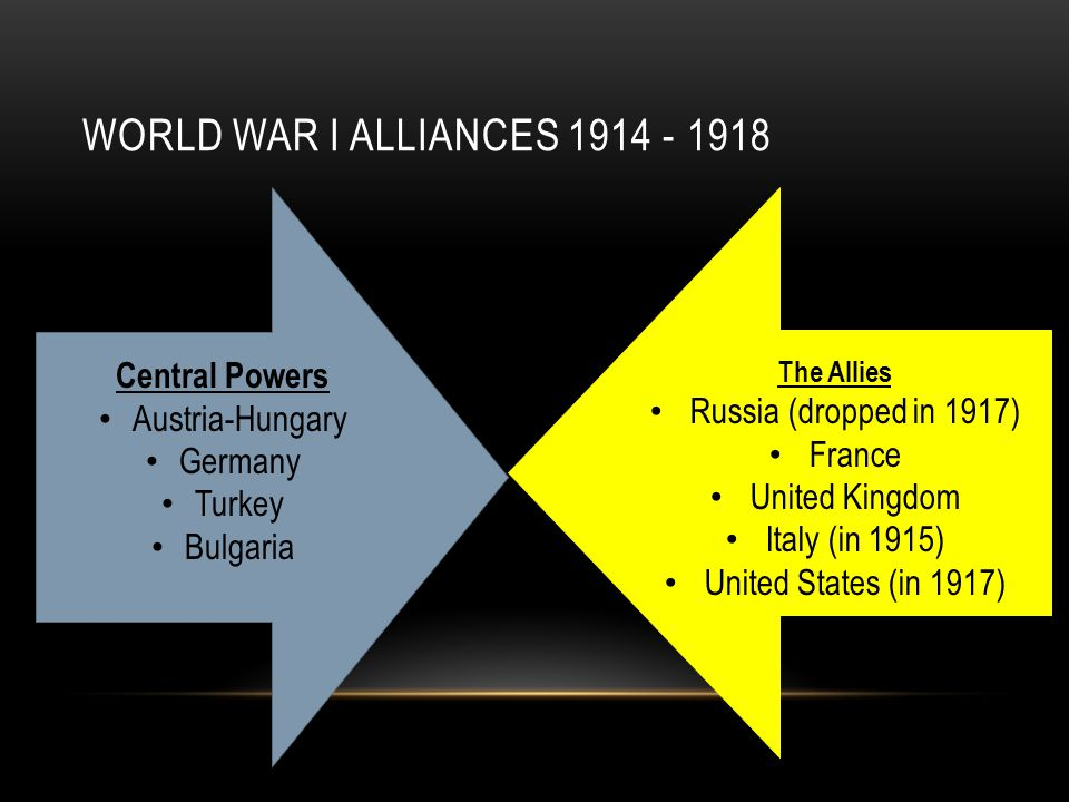 WORLD WAR I ALLIANCES Central Powers Austria-Hungary Germany Turkey Bulgaria The Allies Russia (dropped in 1917) France United Kingdom Italy (in 1915) United States (in 1917)