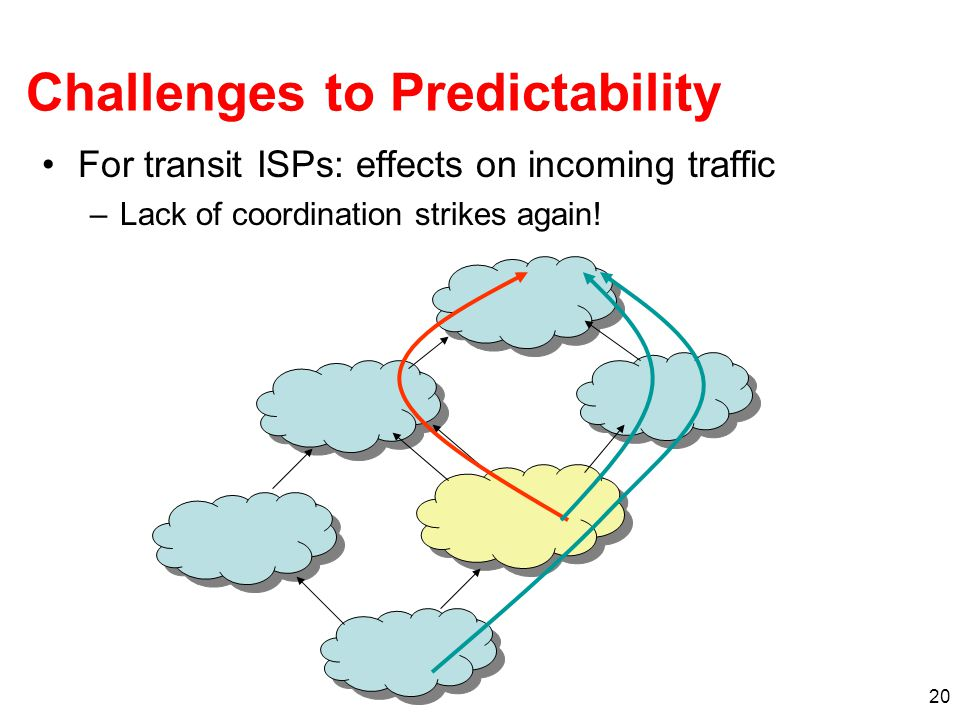 20 Challenges to Predictability For transit ISPs: effects on incoming traffic –Lack of coordination strikes again!