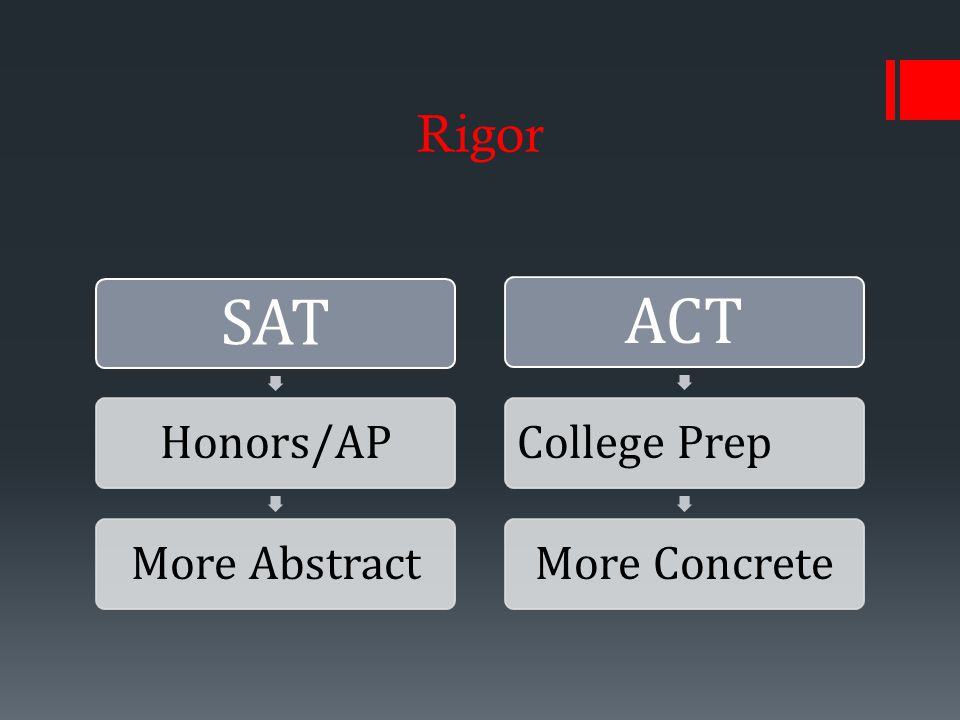 Rigor SAT Honors/APMore Abstract ACT College PrepMore Concrete