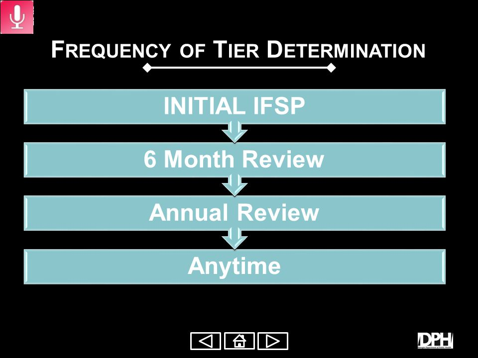 Tier Process Team Decision Family Centered Work- sheet Summary Form T IER D ETERMINATION P ROCESS