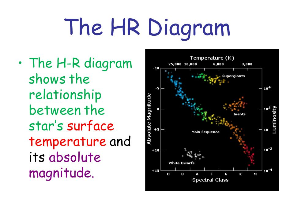 The Life Cycle Of Stars Chapter 15 2 Part 2 A Tool For Studying