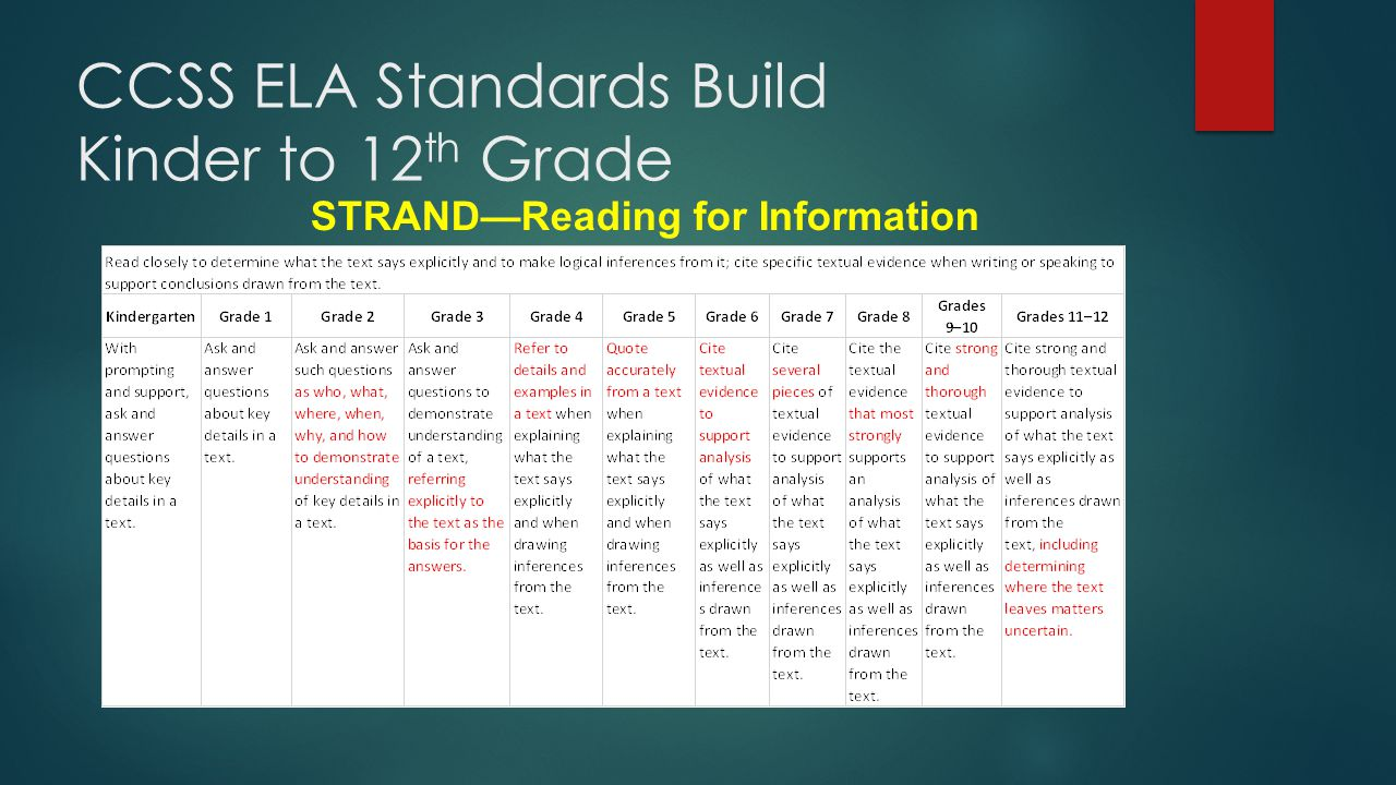 CCSS ELA Standards Build Kinder to 12 th Grade STRAND—Reading for Information