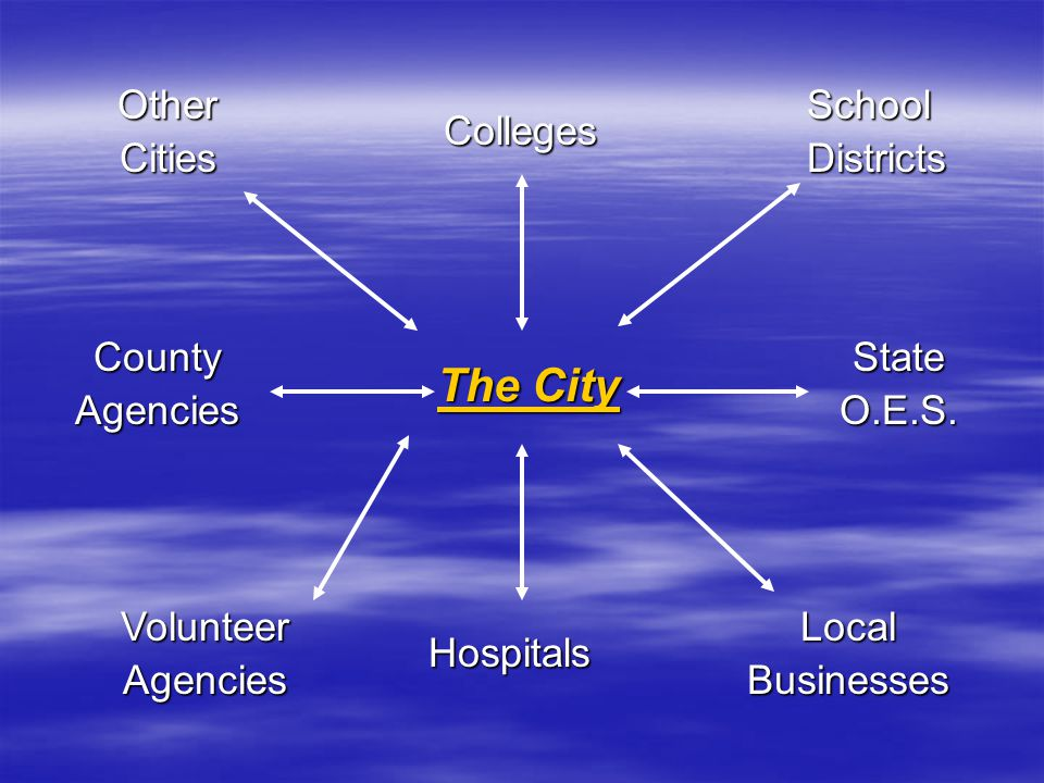 The City OtherCitiesSchoolDistricts Colleges LocalBusinesses Hospitals VolunteerAgencies CountyAgenciesStateO.E.S.