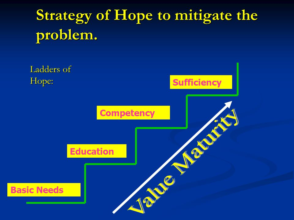 Strategy of Hope to mitigate the problem.