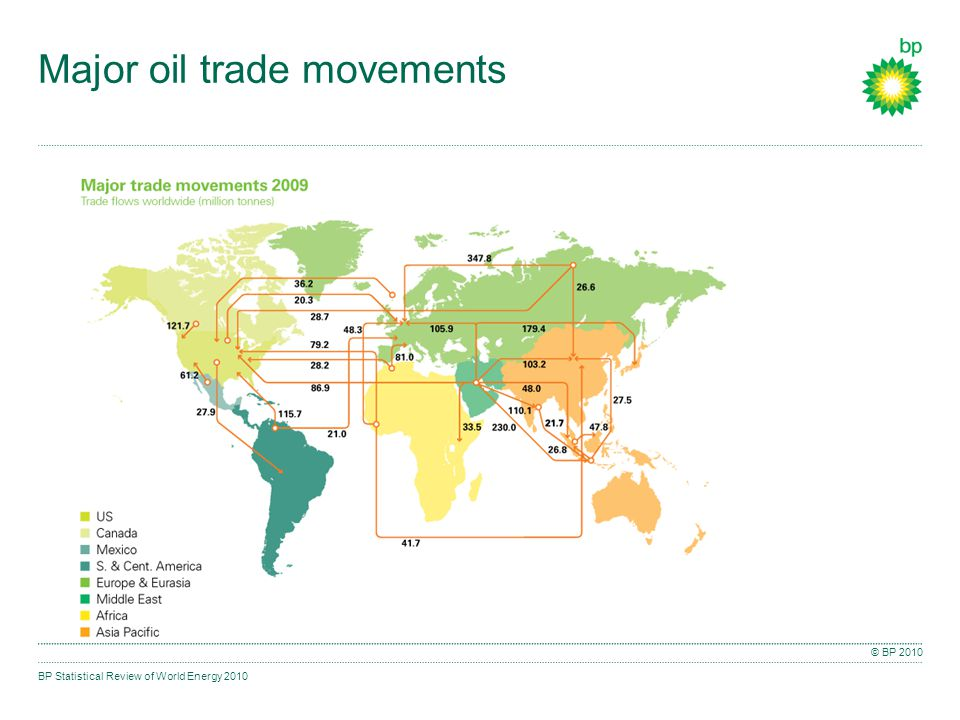 BP Statistical Review of World Energy 2010 © BP 2010 Major oil trade movements