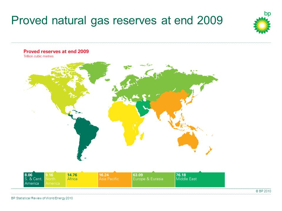 BP Statistical Review of World Energy 2010 © BP 2010 Proved natural gas reserves at end 2009