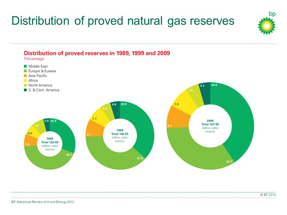 BP Statistical Review of World Energy 2010 © BP 2010 Distribution of proved natural gas reserves