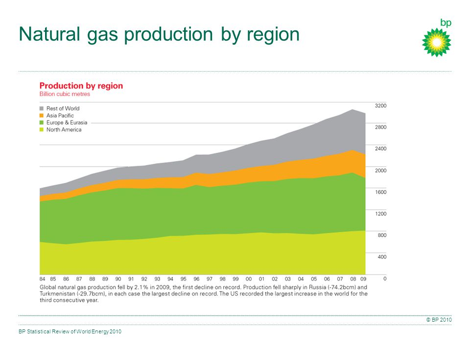 BP Statistical Review of World Energy 2010 © BP 2010 Natural gas production by region